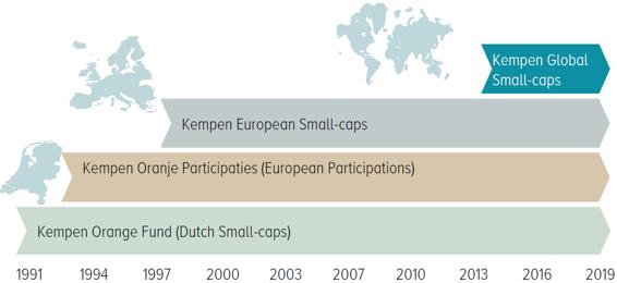 Kempen Small-caps