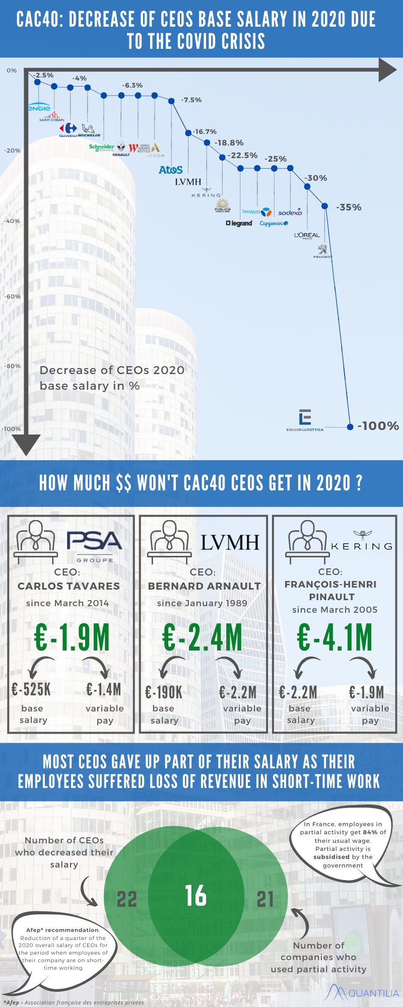 Half of CAC 40 CEOs give up part of their 2020 salary
