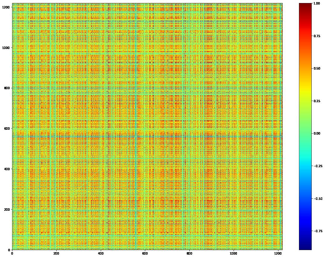 A random permutation of ordering of the 1200 instruments correlation matrix