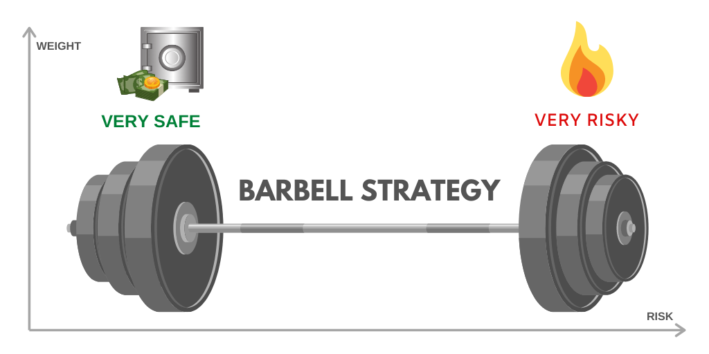 Barbell-strategy