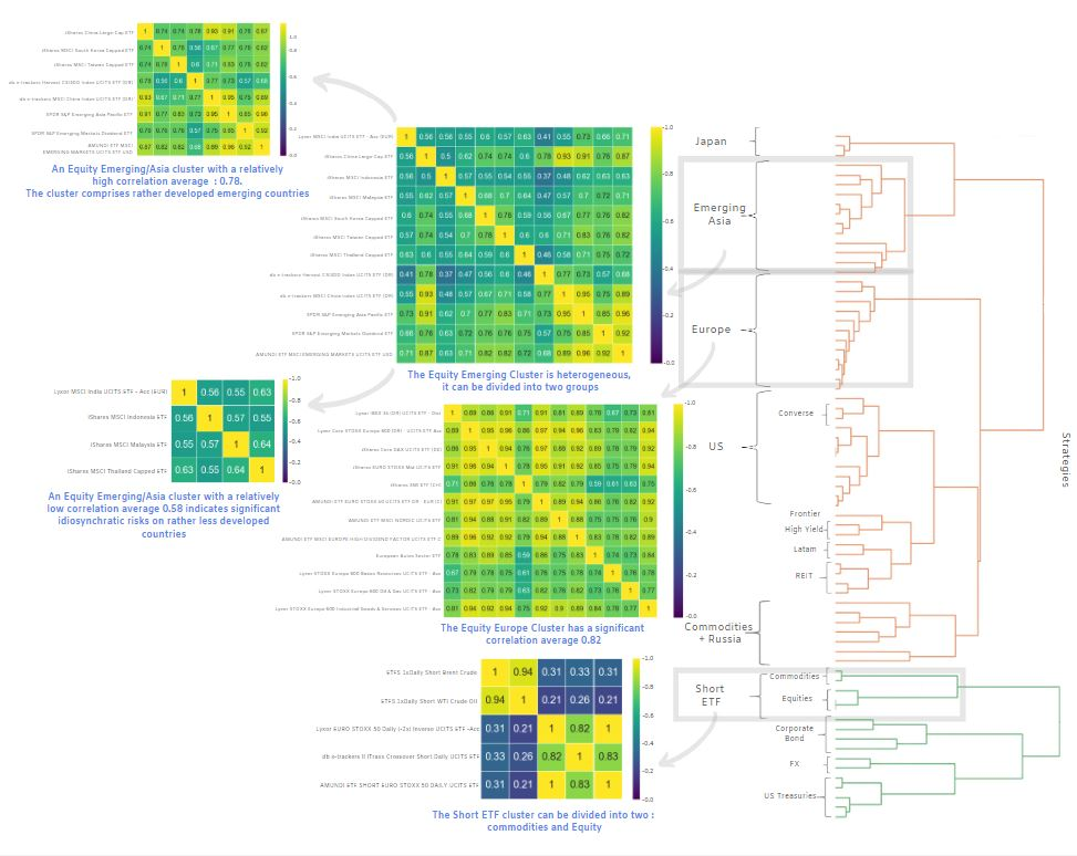 Clustering dendogram and correlation matrices
