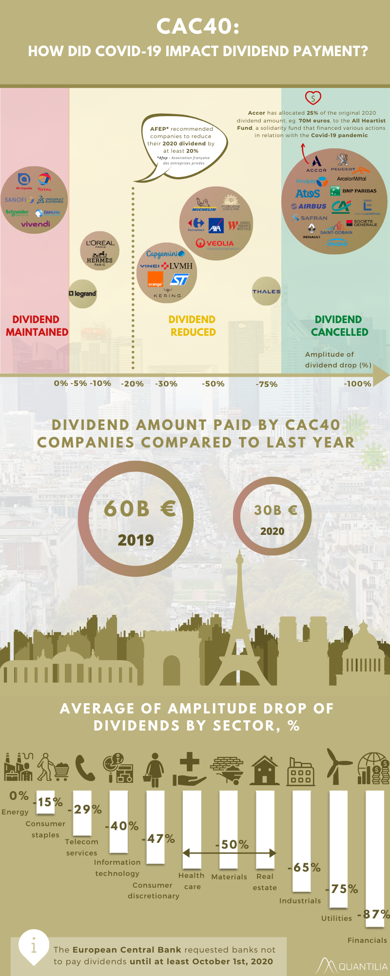 How did Covid-19 impact dividend payment