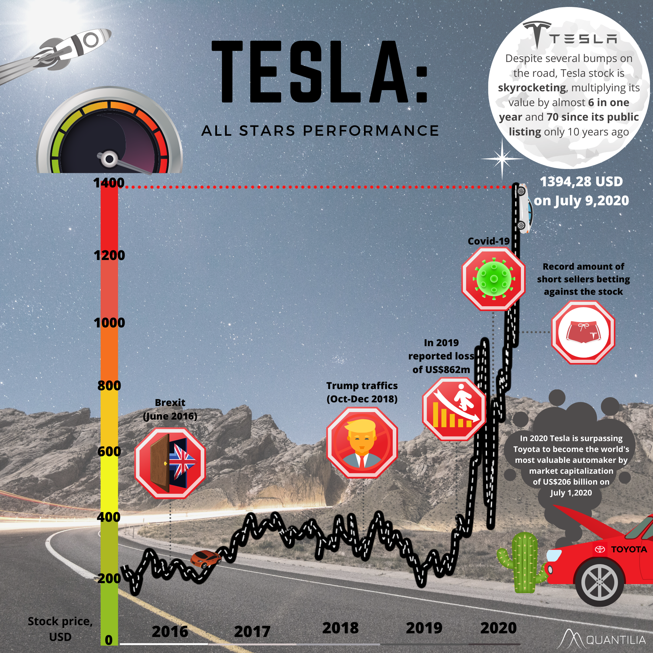 Tesla stock price is skyrocketing - Focus on an ...