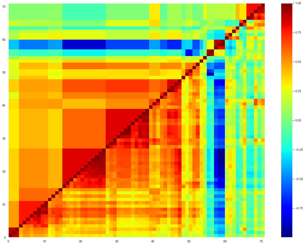 The correlation matrix of the 71 ETFs