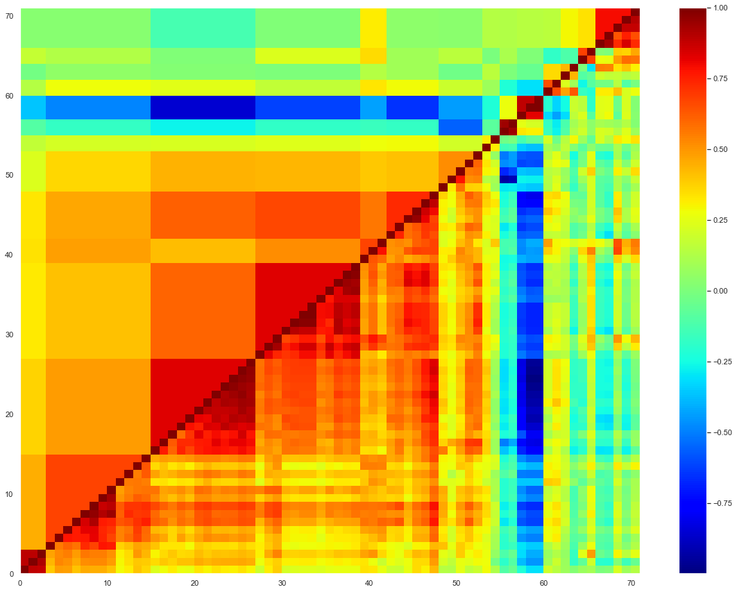 The correlation matrix reordered by providers