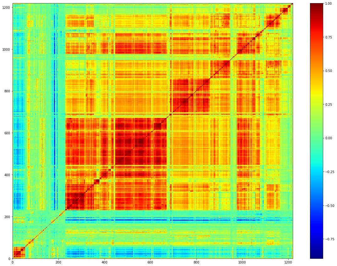 The correlation matrix reordered by an agglomerative hierarchical clustering algorithm