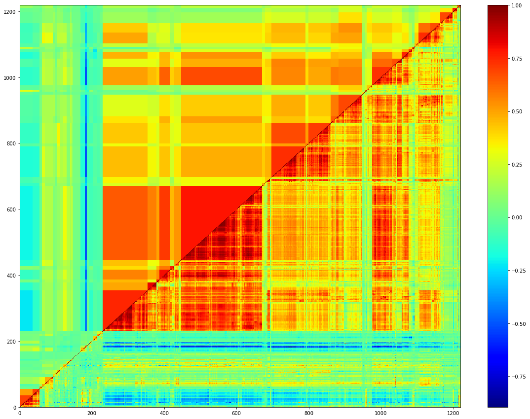 The upper triangular is filtered and the lower triangular is the linear correlation estimator